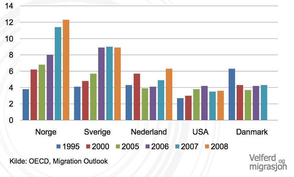 Innvandring per 1000 innbyggere i utvalgte land og år, 1995-2008.