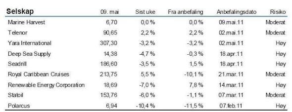 Nordea Markets' gjeldende ukesportefølje