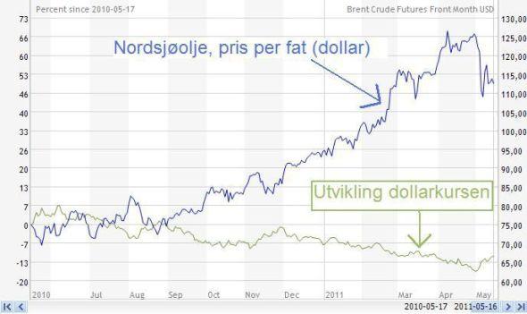 kursen for dollar stimulering av klitoris