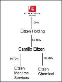 TAPTE KAMPEN: Eitzen-familien har ikke lenger kontroll over sine egne selskaper.