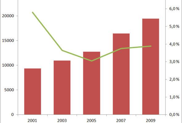 <p>LAV ANDEL: De røde søylene viser hvor mye staten brukte på forskning og utvikling i millioner kroner (venstre akse). Den grønne linjen viser andelen i prosent (høyre akse) som gikk til forskning i næringslivet.</p>
