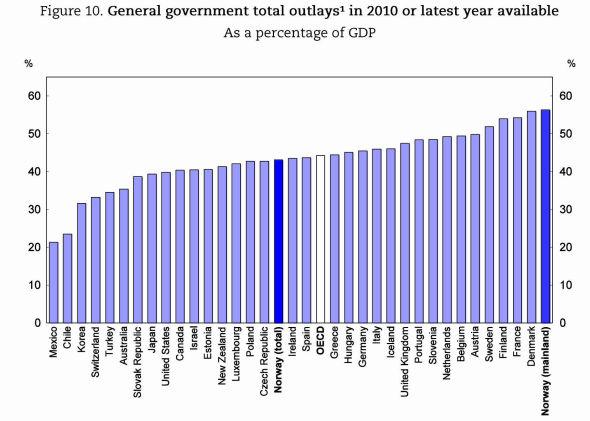 NORGE BRUKER MEST: Norge har det høyeste offentlige forbruket målt som andel av Fastlands-BNP i hele OECD. Målt som andel av total-BNP er forbruket nærmere gjennomsnittet av OECD-landenes forbruk.