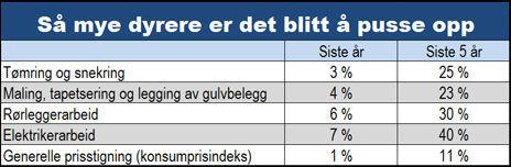 Kilde: Statistisk sentralbyrå