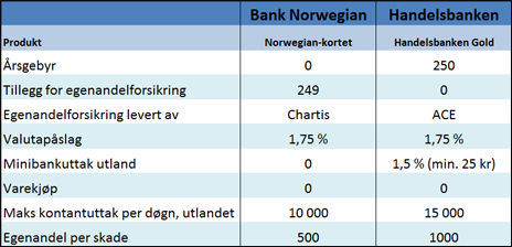 Rundt 1.500 Bank Norwegian-kunder har kjøpt egenandelsforsikring. 25.000 kunder har gjennom sitt Handelsbanken Gold-kort den samme forsikringen. (Begge kortene har tilleggsytelser som ikke fremgår av denne tabellen).