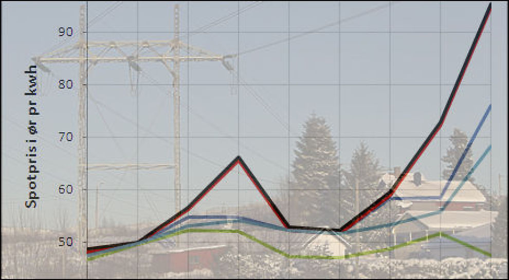 OPP: Strømprisen i Norge øker nå med 30 prosent hver dag. Foto/illustrasjon: Scanpix/Dine Penger
