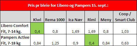 Prisene er hentet inn fra butikkhyller i Oslo 15.9. Prisen gjelder pr. bleie inkludert eventuell rabatt. Kilde: Dine Penger