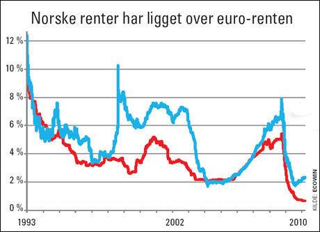 LAV EURORENTE: Eurorenten (rød) har vært lavere enn den norske renten (blå) lenge. Grafen viser pengemarkedsrenten. Lånerenten ut til kundene er om lag 1 prosentpoeng høyere.