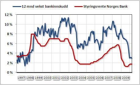 Kilde: SSB, Norges Bank, Dine Penger