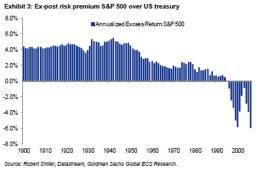 STUP: Grafen viser avkasntingen på S&P 500 over amerikanske statsobligasjoner. Den har falt siden 50-tallet, og vært negativt i mange år nå.