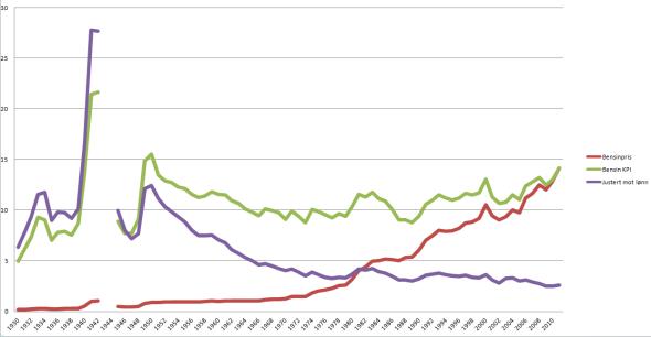 HISTORIKK: Grafen viser utviklingen i bensinprisen fra 1930 i dag. Den røde linjen er veiledende pris. Grønn er prisen justert med konsumprisindeksen. Den lilla er kostnaden på bensin målt mot kjøpekraft. Bruddet i linjene er årene 1943 og 1944 hvor det ikke finnes tall for gjennomsnittlig bensinpris.