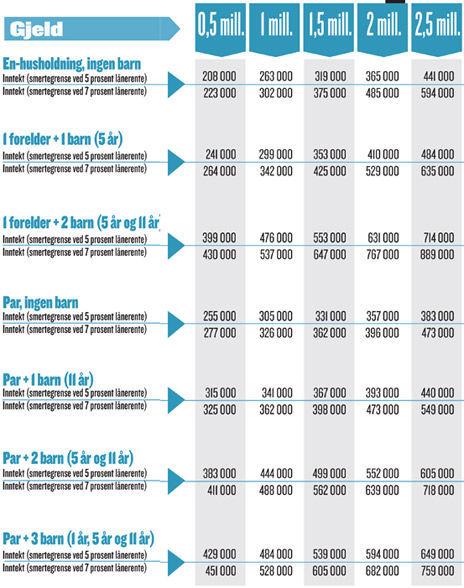 sjekk gjeld på bil