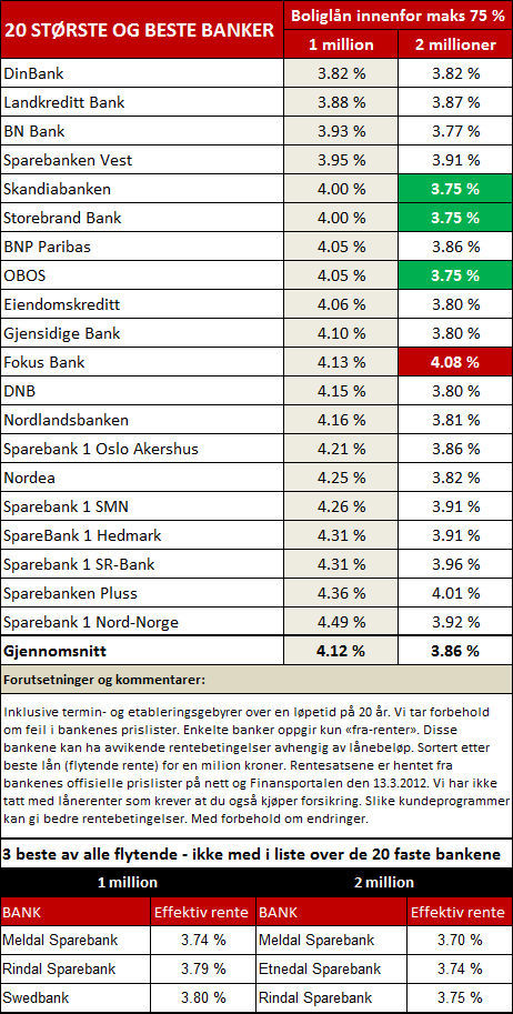 Lånekalkulator skandiabanken