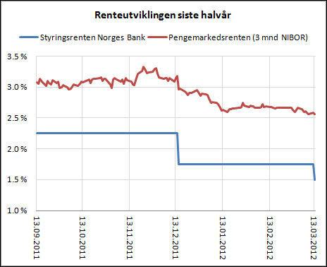 Skandiabanken lånekalkulator