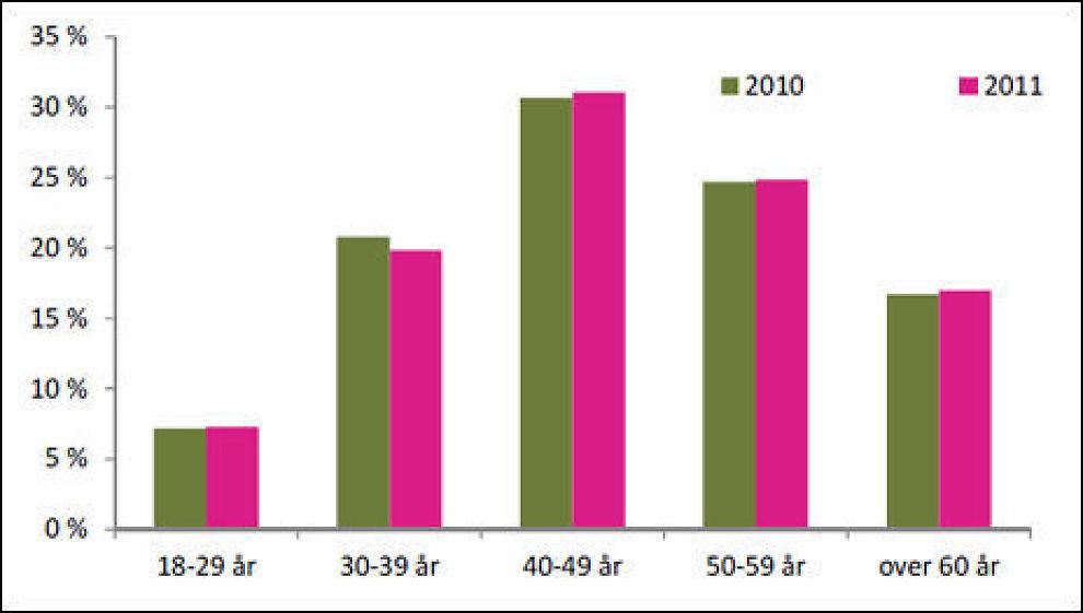 ALDERSFORDELING: Diagrammet viser at unge mellom 18 og 29 år har minst i forbrukslån, mens 40-åringer er gjelds-verstingene. Rosa søyler viser fjorårets tall, de grønne er for 2010. Kilde: Finanstilsynet