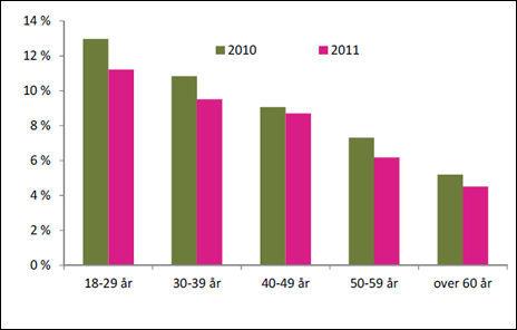 BAKSIDEN AV MEDALJEN: Selv om de yngste har minst i dyr forbruksgjeld, kan de ikke skryte på seg å være flinke tilbakebetalere. Diagrammet viser at andelen forbrukslån som misligholdes er høyest blant unge. Samtlige grupper har imidlertid skjerpet seg siden 2010. Kilde: Finanstilsynet