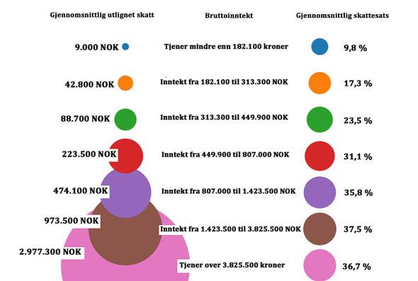 Lönestatistik norge 2015