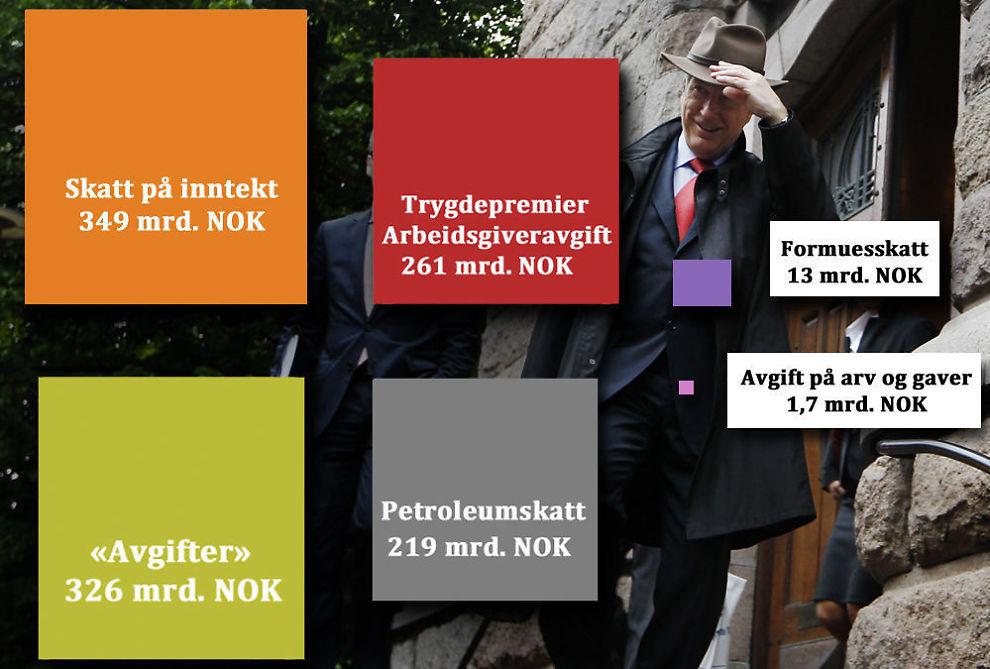 SKATTEBETALER: Uten skatteinntektene fra oljeindustrien hadde norske myndigheter hatt ganske mye mindre å rutte med.