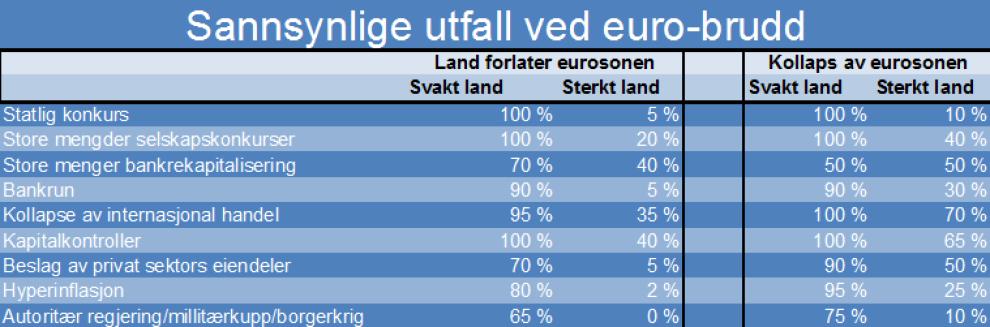 UTFALLENE: Slik ser UBS for seg sannsynligheten for hva som skjer om et land forlater euroen eller hele eurosonen kollapser.