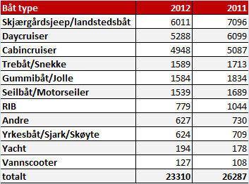 Kilde: Finn.no Det var 8 annonser uten båttype i 2012 og 5 i 2011, så totalt antall båtannonser er da litt høyere enn tallene over.