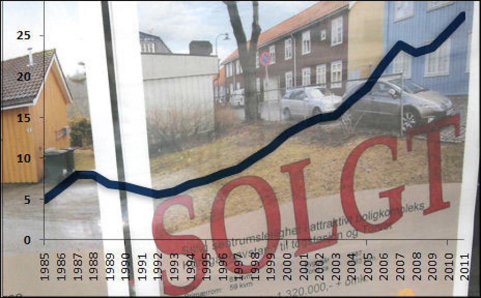 OPP, OPP, OPP: Alle piler har pekt oppover i boligmarkedet de siste 20 årene. Sjekk hvor boligprisene har steget mest. Illustrasjonsfoto: SCANPIX