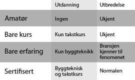 <p>Dette er de kategoriene takstmenn du kan komme ut for. Sertifisering er din eneste sikkerhet, men selv da risikerer du mangelfull takst.</p>