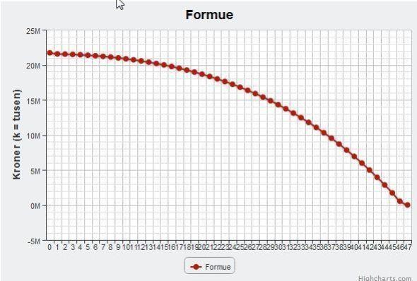 Kalkulatoren viser hvordan formuen utvikler seg de årene man har igjen av beregnet levealder.