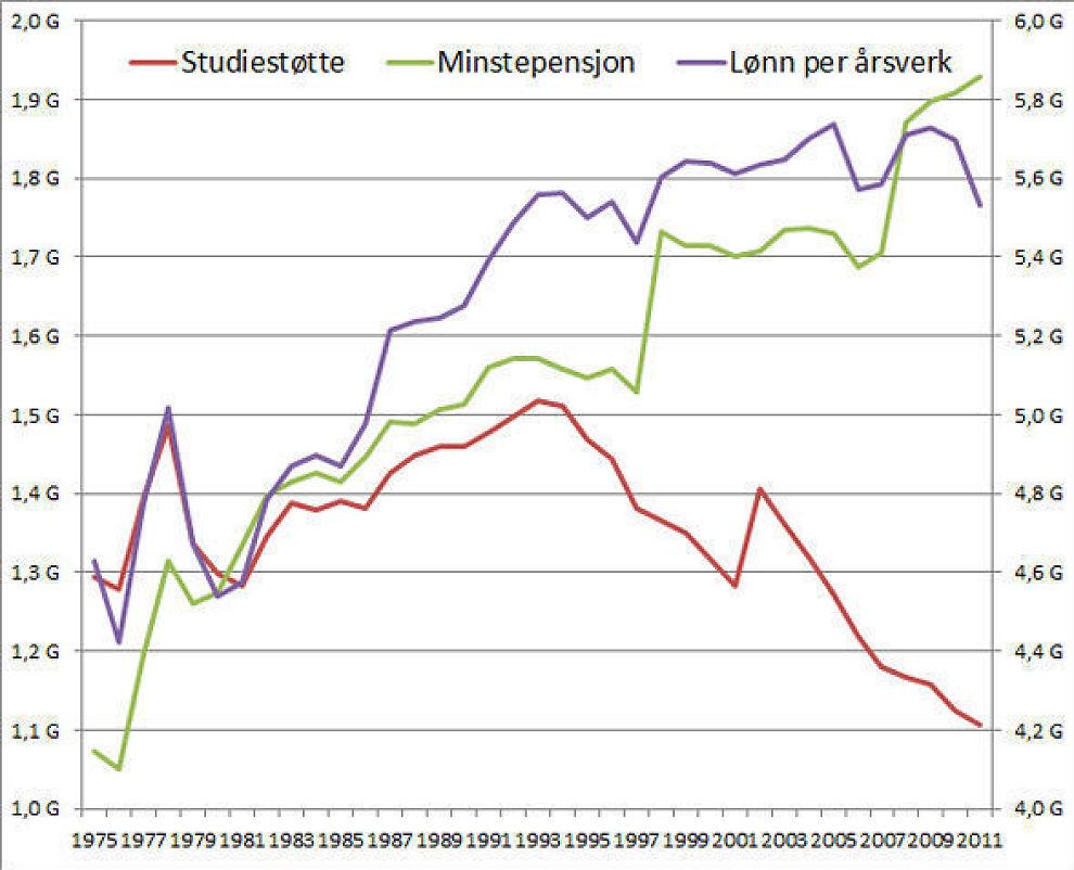 <p>Studiestøtten har falt kraftig i forhold til grunnbeløpet i folketrygden (G), mens både pensjonisters og lønnsmottakeres inntekter har steget. Venstre akse er for studenter og enslige minstepensjonister. Høyre akse er for lønnsmottakere. Alle verdier sammenlignet med G.<br/></p>