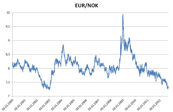 euro norske kroner