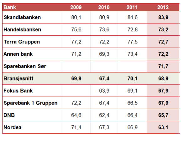 <p><b>Verdi for pengene:</b> Kundenes rangering av hvilke banker som gir best verdi for pengene. Også her ligger Skandiabanken på topp.<br/></p><p>Annen bank er en samlegruppe for: Sparebanken Vest, Gjensidige Bank, BN Bank, Sparebanken Møre, Storebrand Bank m.f.</p><p>Kilde: Epsi bankundersøkelsen 2012</p>