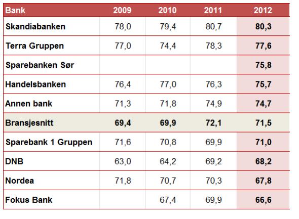 <p>Rangeringen av de ulike bankene i undersøkelsen. Merk at de fleste storbankene havner under bransjesnittet.<br/></p><p>Annen bank er en samlegruppe for Sparebanken Vest, Gjensidige Bank, BN Bank, Sparebanken Møre, Storebrand Bank m.f.</p><p>Kilde: Epsi-undersøkelsen 2012</p>