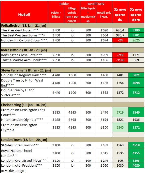 Forutsetninger: Chelsea biletter: Medlemskap 200 kr i CFC. Billett voksen: 600 kr. Bilettene legges ut fire måneder før kampen. (Kilde: Chelsea.no).