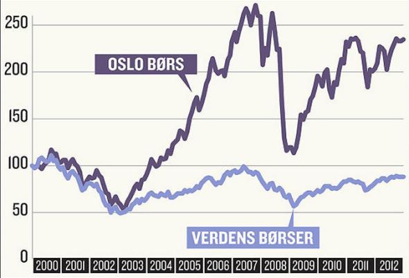 <p>SE SOM DET SVINGER: Aksjeavkastningen på Oslo Børs og verdens børser har svingt voldsomt de siste 12 årene.</p>
