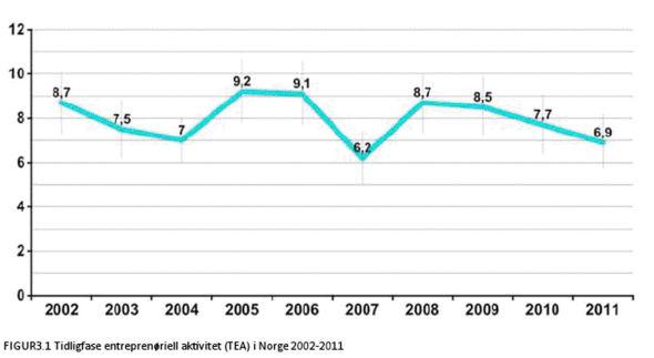 <p><b>PÅ VEI NED:</b> Antallet som er involvert i oppstarten av nye virksomheter i Norge fikk seg en knekk under finanskrisen. Nå er tallet igjen på vei nedover.<br/></p>