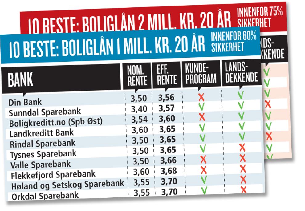 privat penger her er norges beste banker