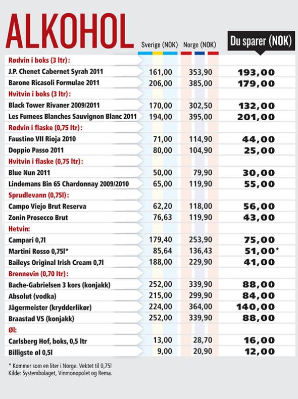 Systembolaget strømstad priser
