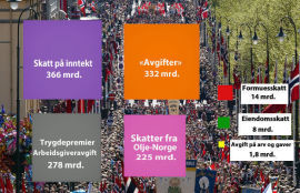 """<p>Tidligere denne uken skrev E24 om hvordan 1.228 milliarder kroner fordeler seg i ulike skatte- og avgiftskategorier.</p><p><b>LES OGSÅ: <a class="""""""" href=""""http://www.e24.no/article/20351771"""" title=""""Så mye betaler Norge i skatt"""">Så mye betaler Norge i skatt</a></b><br/></p><p><br/></p>"""