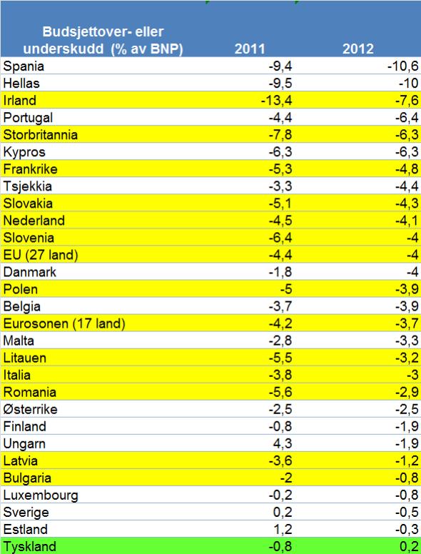 gjelden 248ker i 21 av eus 27 land makro og politikk e24