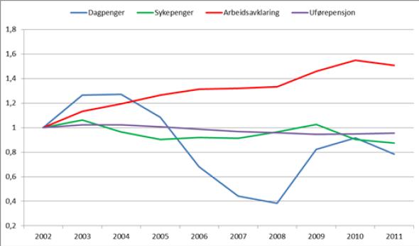 """<p><b>FIGUREN</b>: Personer som mottar ulike stønadsordninger som andel i befolkningen per år indeksert mot 2002. Indeks lik 1 betyr at antallet personer øker like mye som befolkningen. Indeks &gt; 1 betyr at antallet personer øker mer enn befolkningen. Indeks &lt; 1 betyr at antallet personer øker mindre enn befolkningen. (Kilde: <a href=""""http://www.nav.no/Om+NAV/Tall+og+analyse/Annen+statistikk/St%C3%B8nadsmottakere/St%C3%B8nadsmottakere/Personer+med+st%C3%B8nad+fra+folketrygden+og+fra+andre+ordninger+administrert+av+NAV.+2002-2011..317099.cms"""" target=""""_blank"""">Nav</a>)<br/></p>"""