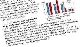 """<p>IMF har både i en fersk rapport fra starten av september, og i en rapport i 2012, anbefalt at Finanstilsynet skjerper reglene for bankenes utlånspraksis enda mer. IMF påpeker særlig at Finanstilsynet burde gjøre tiltak som begrenser omfanget av avdragsfrie lån.<br/></p><p>Les rapportene <a href=""""http://www.imf.org/external/pubs/ft/scr/2013/cr13272.pdf"""" target=""""_blank"""">her</a> (side 19) og <a href=""""http://static.e24.no/drpublish/uploads/2013/09/11/2012.pdf"""" target=""""_blank"""">her</a> (side 29 og 32).<br/></p>"""