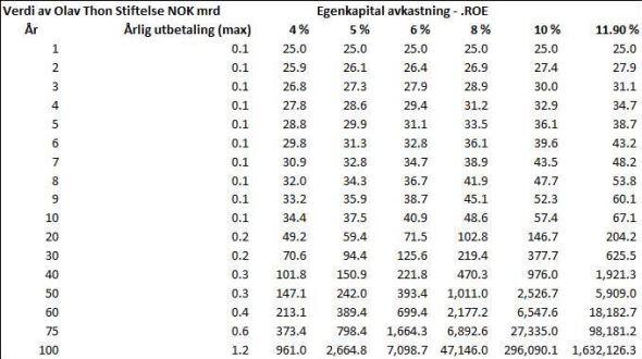 <p><b>VOKSER:</b> Etter lang nok tid kan eiendom bli en av Norges neste «eksportvarer» på grunn av kombinasjonen av egenkapitalavkastning og lave utbytter, mener analytikeren.</p>