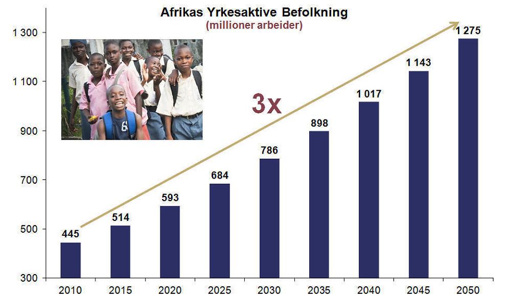 <p><b>TREGANGEREN:</b> Afrikas yrkesaktive befolkning ventes å å bli tredoblet de neste 40 årene.</p>