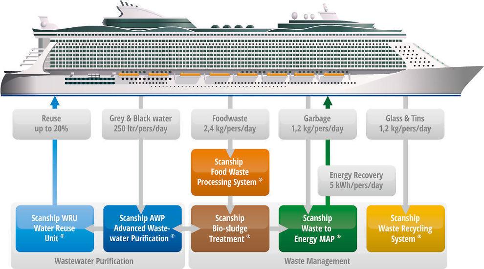 <p><b>CRUISER MOT BØRS:</b> Det norske selskapet Scanship ASA skal børsnoteres rundt midten av april 2014. Selskapet har spesialisert seg på maritim vannrensing og avfallshåndtering.<br/></p>
