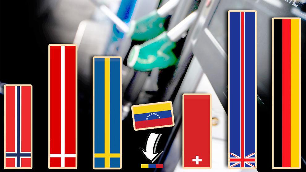 <p><b>DETTE BRUKER VI PÅ BENSIN:</b> Disse søylene viser hvor stor andel av dagslønnen det enkelte lands innbyggere må bruke på å kjøpe en amerikansk gallon med bensin (3,79 liter). Norge bruker i snitt 3,59 prosent av dagslønnen. Kun sveitserne bruker mindre i Europa (3,18 prosent av dagslønnen - mens Venezuela er suverent billigst i verden - der bruker man bare 0,13 prosent av en dagslønn på en gallon bensin.<br/></p>
