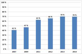 <p>Andel av de med inntekt inntil 2 millioner som har benyttet kredittkort i løpet av siste 12 måneder.</p>