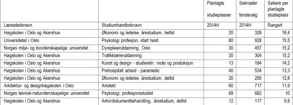 minst populære yrkene i norge