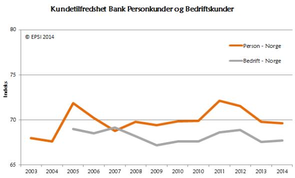 <p><b>DALENDE:</b> Den samlede tilfredsheten over norske banker går ned, og det er privatpersoner som drar lasset.</p>