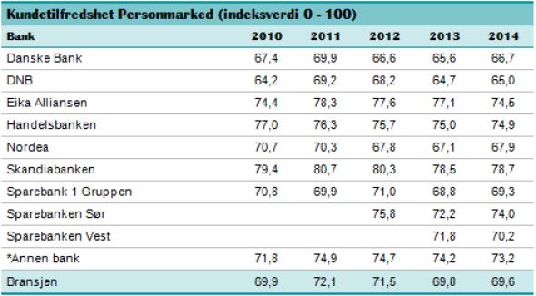 <p><b>SJEKK UTVIKLINGEN:</b> Nordmenns tilfredshet over norske banker har vært forsiktig dalende de siste årene. DNB gjør det litt bedre enn i fjor, men er fortsatt på bunn. Imens har Skandiabanken stadig de mest fornøyde kundene.</p>