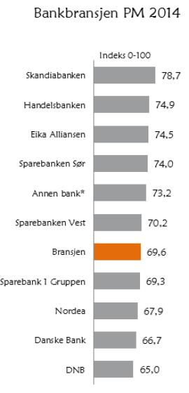 <p><b>MEST TIL MINST FORNØYD</b>: På privatmarkedet er kundene til Skandiabanken mest fornøyde, mens DNBs kunder er minst fornøyde.</p>
