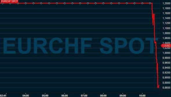 <p>Slik så grafen euro mot sveitserfranc ut like etter klokken 11 torsdag. Euroen har kommet seg litt på fote igjen i etterkant av nyheten om at den sveitsiske sentralbanken kutter renten og fjerner valutagulvet.<br/></p>
