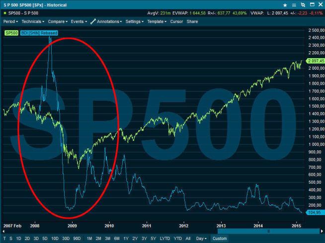 <p><b>VARSEL?</b> Den blå grafen viser Baltic Dry indeksen, mens den grønne grafen viser S&P 500. Området markert av den røde ringen viser hvordan det utviklet seg under finanskrisen. Etter finanskrisen har imidlertid børsene hentet seg bra inn, mens Baltic Dry har vært betydelig mer dempet. Årsaken til det er at det har blitt bestilt og kommet for mange skip i markedet.<br/></p>